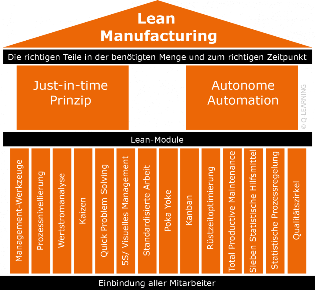Q-LEARNING LEAN MANUFACTURING Haus