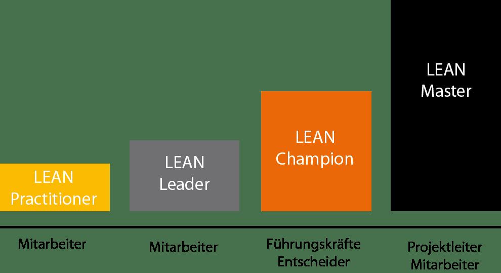Q-LEARNING Weiterbildung LEAN Ausbildungsstufen