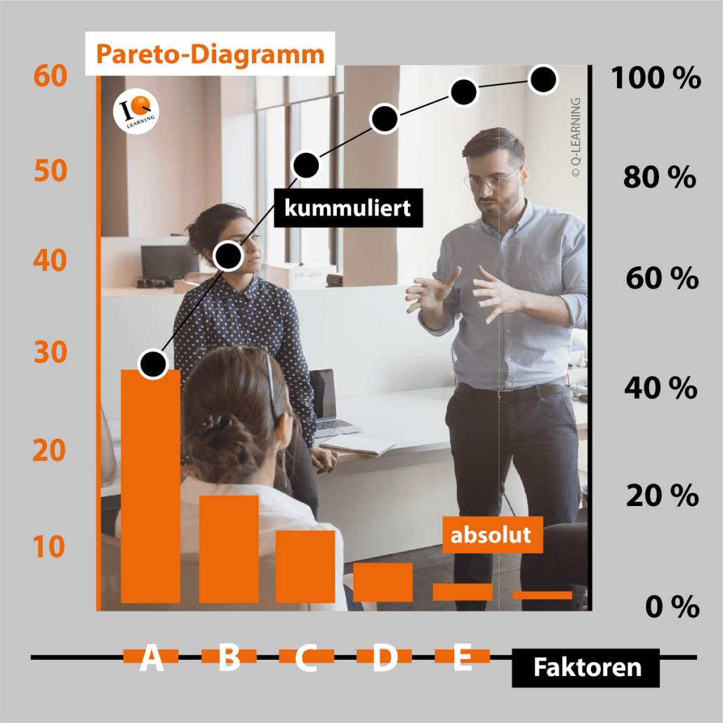 Pareto-Diagram im SIX SIGMA Projekt